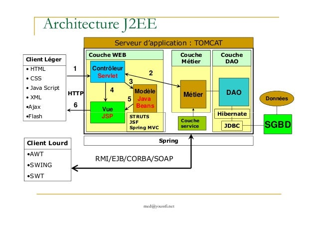 Support jee servlet jsp mvc m youssfi for Architecture jee
