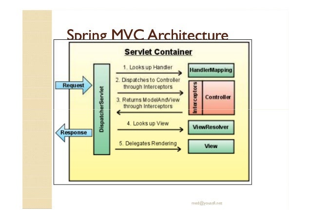 Support jee spring inversion de controle ioc et spring mvc for Architecture jee