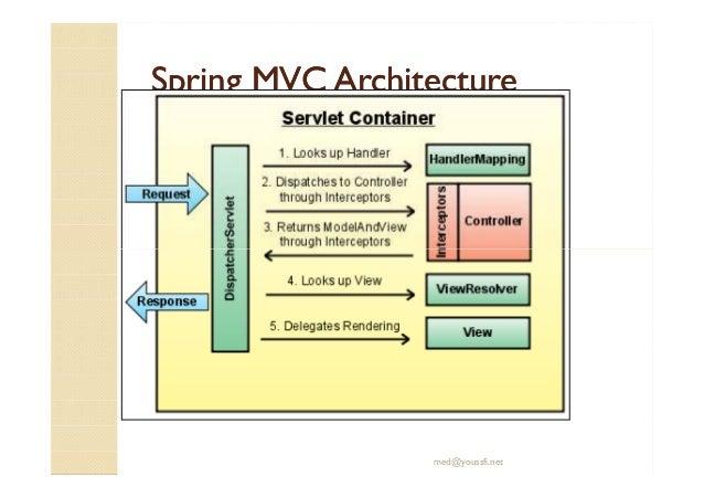 Support jee spring inversion de controle ioc et spring mvc for Architecture jee