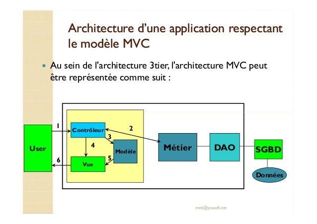 Support jee spring inversion de controle ioc et spring mvc for Architecture mvc