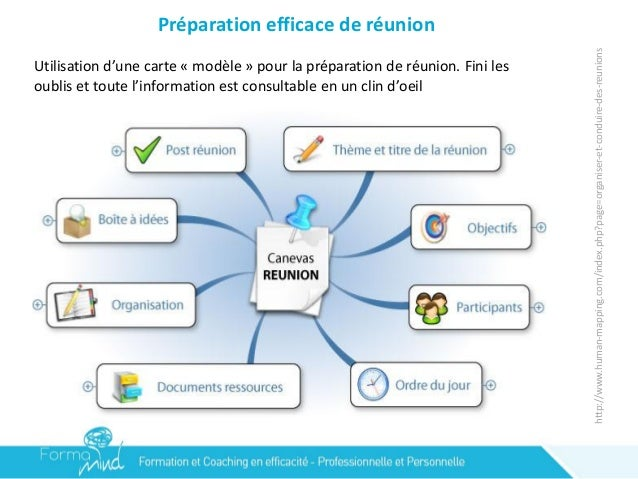 mind mapping pour la communication