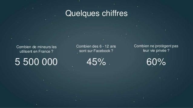 Quelques chiffres 5 500 000 45% 60% Combien de mineurs les utilisent en France ? Combien des 6 - 12 ans sont sur Facebook ...