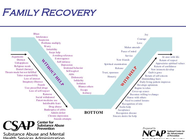How To Support Recovery And Not Support Addiction May 2012