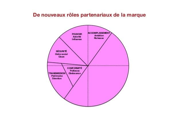 POUVOIR: Autorité Influence ACCOMPLISSEMENT Ambition Richesse HÉDONISME: Plaisir Jeu STIMULATION Variété Soin AUTODÉTERMINA...