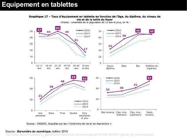 Equipement en tablettes Source : Baromètre du numérique, édition 2016 http://www.arcep.fr/uploads/tx_gspublication/Baromet...