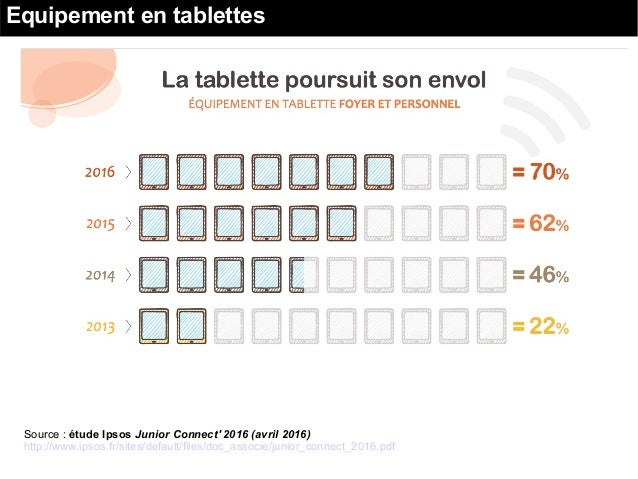 Source : étude Ipsos Junior Connect' 2016 (avril 2016) http://www.ipsos.fr/sites/default/files/doc_associe/junior_connect_...