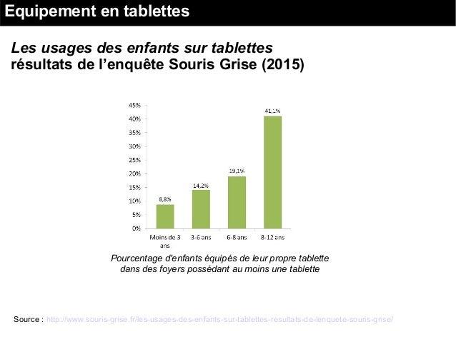 Pourcentage d'enfants équipés de leur propre tablette dans des foyers possédant au moins une tablette Les usages des enfan...
