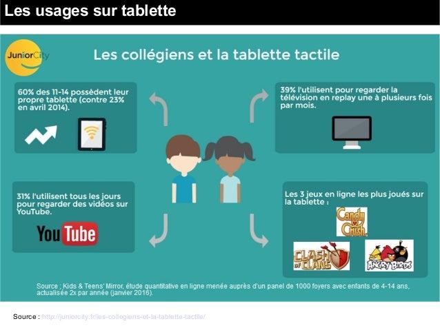 Les usages sur tablette Source : http://juniorcity.fr/les-collegiens-et-la-tablette-tactile/
