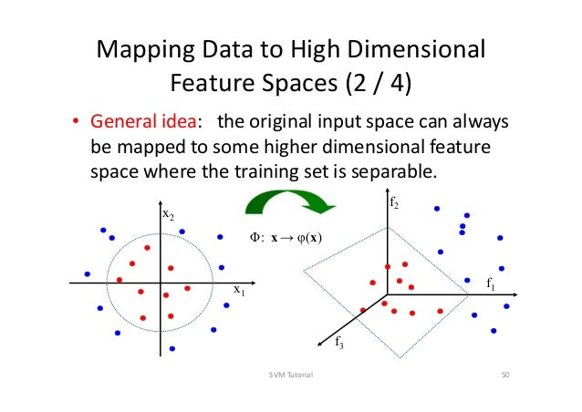 Support vector machines 50 mapping data to high dimensional feature spaces publicscrutiny Image collections