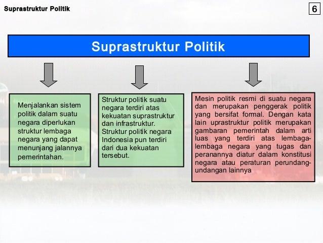 SUPRASTRUKTUR DAN INFRASTRUKTUR POLITIK