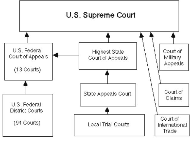 "an overview of the article three of the constitution in 1787 by the supreme court in united states 12 the united states constitution, article iii, section 1 states, ""the judicial power of the united states, shall be vested in one supreme court, and in such inferior courts as the con- gress may from time to time ordain and establish"" us const, art iii, § 1 over time congress has changed the number of justices from as."