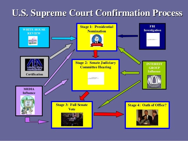 Supreme court nomination process