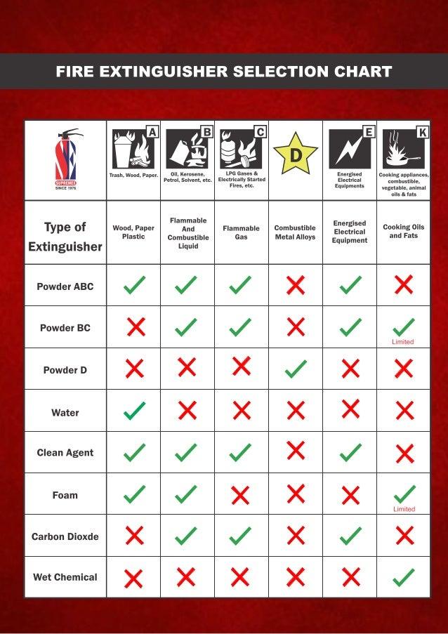 Supremex Equipments, Mumbai, Fire Extinguishers & Fighting Equipment Slide 2