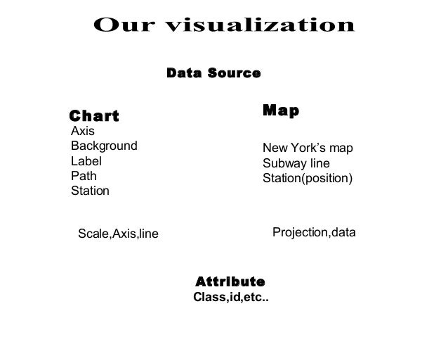 Data Source  Chart  Axis Background Label Path Station  Map New York's map Subway line Station(position)  Projection,data ...