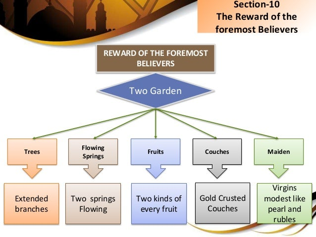 Section-10 The Reward of the foremost Believers REWARD OF THE FOREMOST BELIEVERS Extended branches Two springs Flowing Two...