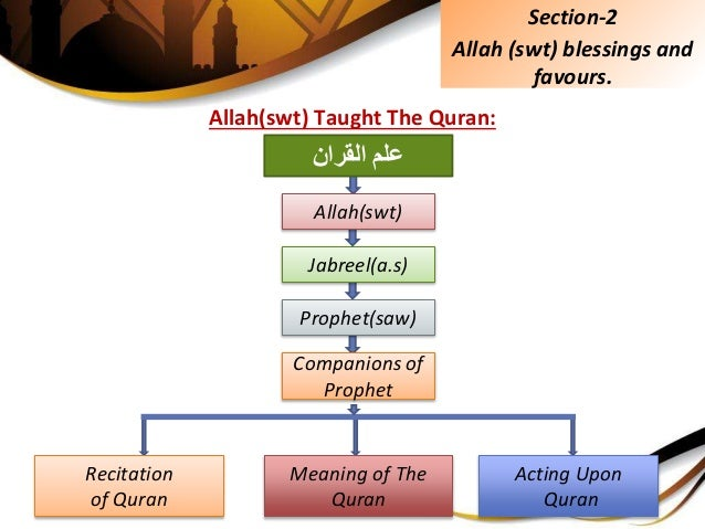 Allah(swt) Taught The Quran: Section-2 Allah (swt) blessings and favours. علمالقران Allah(swt) Jabreel(a.s) Prophet(sa...