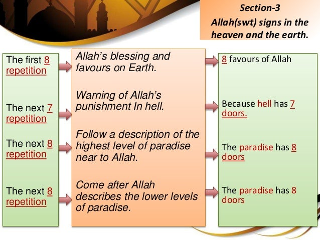 The first 8 repetition The next 7 repetition The next 8 repetition The next 8 repetition Allah's blessing and favours on E...