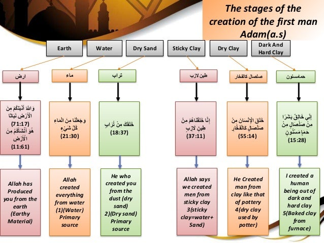 The stages of the creation of the first man Adam(a.s) ارض حمامسنونصلصالكالفخار اَنْلَعَجَوِِّمَِّن...