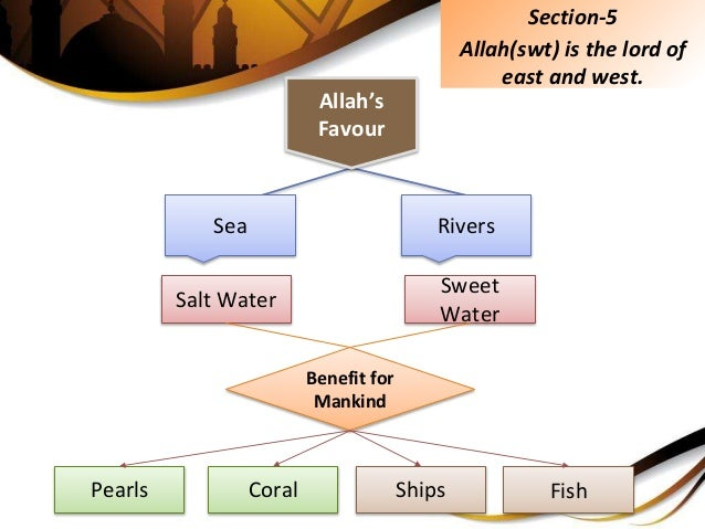 Section-5 Allah(swt) is the lord of east and west. Allah's Favour Sea Rivers Salt Water Sweet Water Benefit for Mankind Pe...