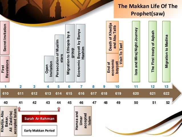 The Makkan Life Of The Prophet(saw) 610 614611 616612 618613 620615 621617 622619 40 4441 4642 4843 5045 5147 5249 First R...