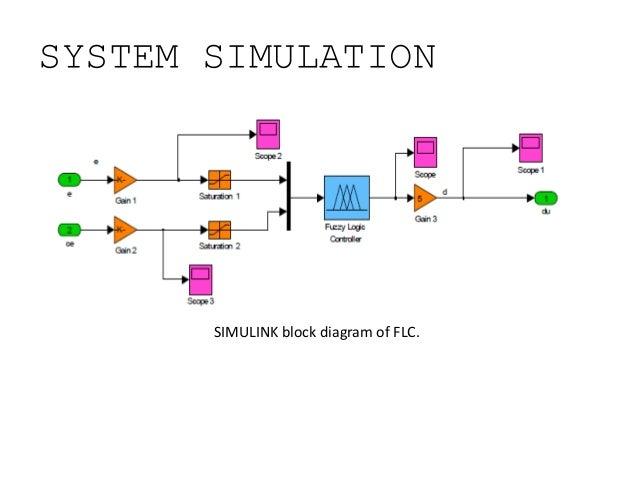 fuzzy logic control of hybrid energy system, Wiring block