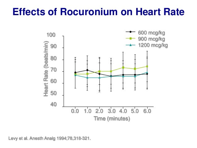 -50 -40 -30 -20 -10 0 10 20 Heartrate(%frombaseline) TIVA VIMA Baseline Before Intubation After Intubation Before Incision...