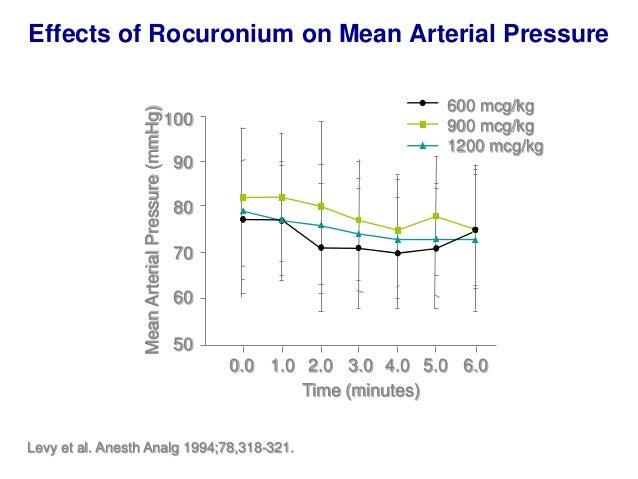 -50 -40 -30 -20 -10 0 10 20 MAP(%frombaseline) TIVA VIMA Baseline Before Intubation After Intubation Before Incision After...