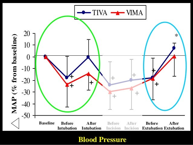 Response to increased cardiac load, obtained by leg elevation