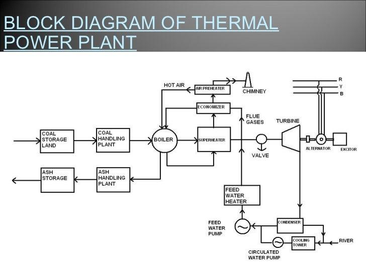 suratgarh thermal power station rh slideshare net thermal power plant diagram download Power Plant Flow Diagram