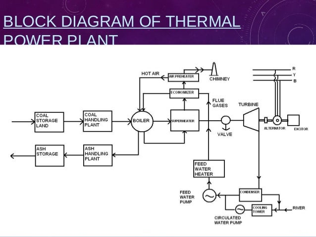 Thermal Power Plant Block Diagram - Basic Wiring Diagram •