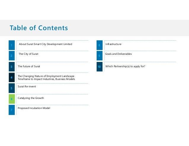 SURATi iLAB Slide 2