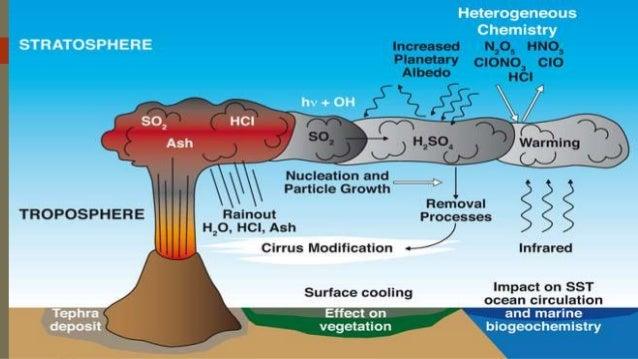 Volcanic Eruption. GM. Magmatic Eruption Diagram At Scoala.co