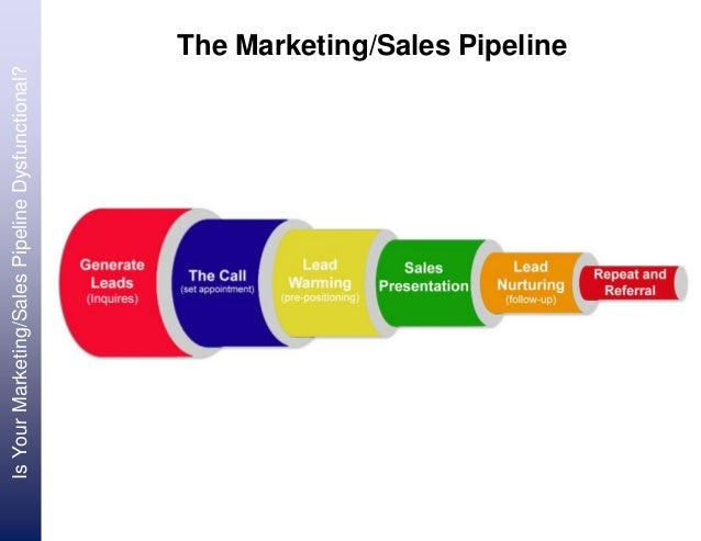 Is Your Marketing/Sales Pipeline Dysfunctional? Review the 6 Stages