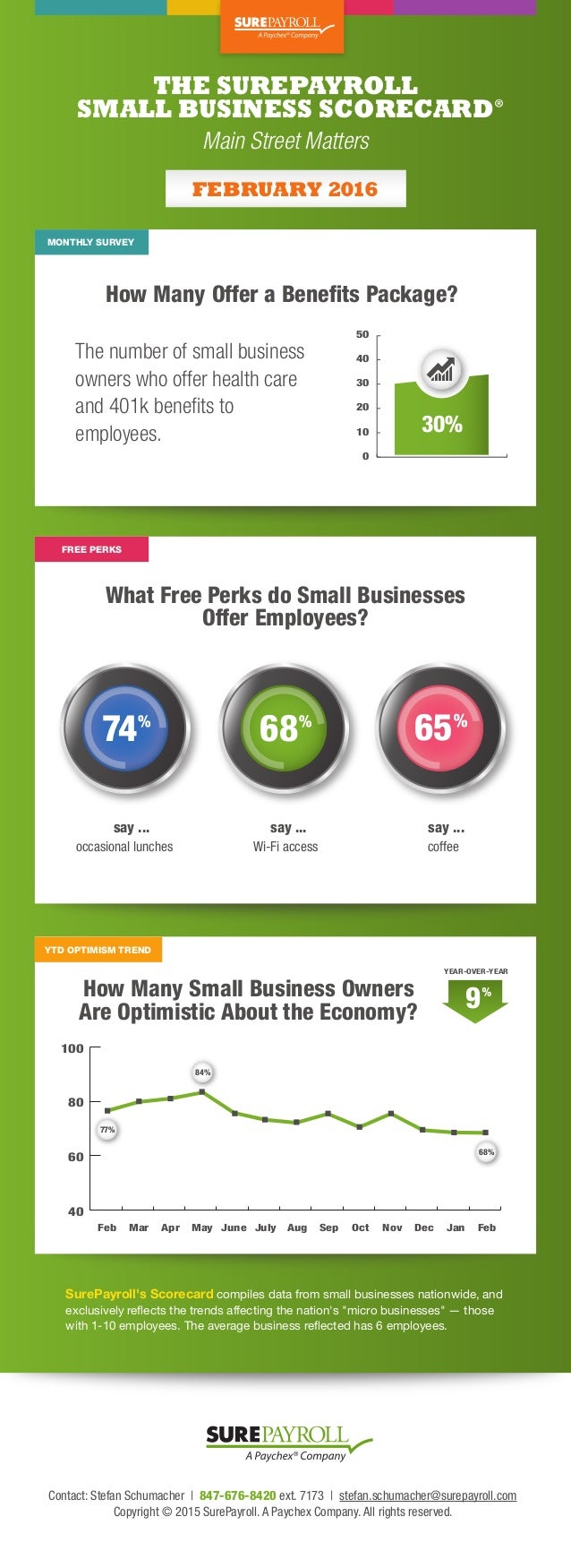 THE SUREPAYROLL SMALL BUSINESS SCORECARD How Many Offer a Benefits Package? What Free Perks do Small Businesses Offer Emplo...