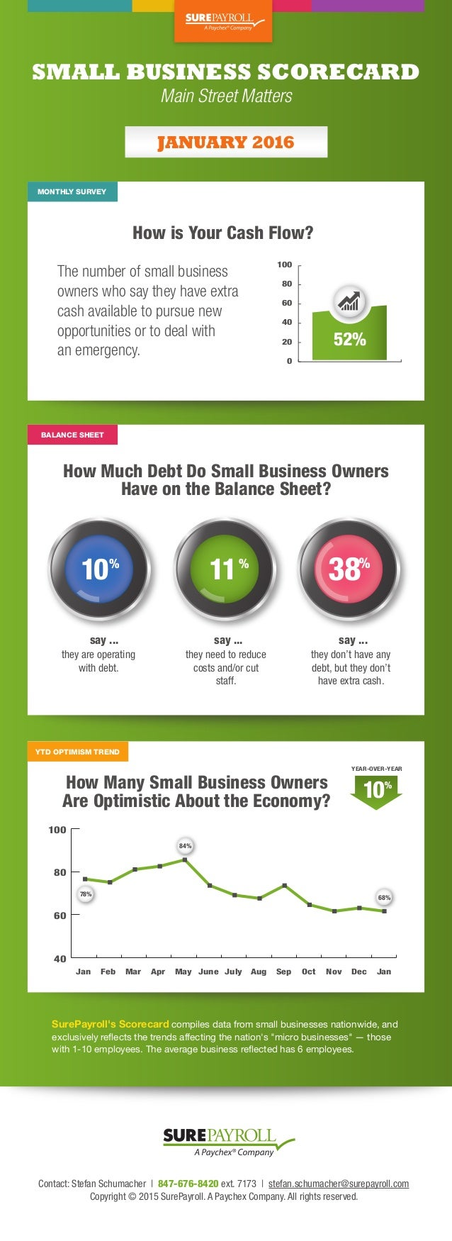 SMALL BUSINESS SCORECARD How is Your Cash Flow? How Much Debt Do Small Business Owners Have on the Balance Sheet? How Many...