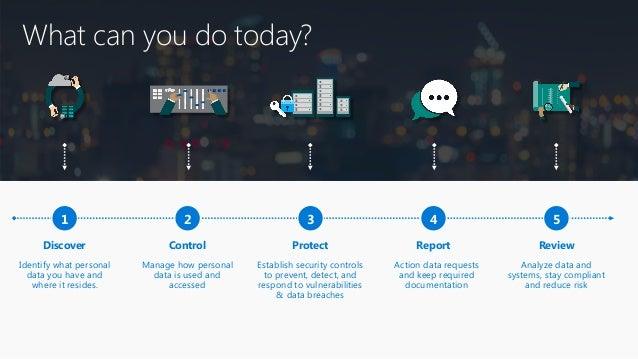• Microsoft.com/GDPR