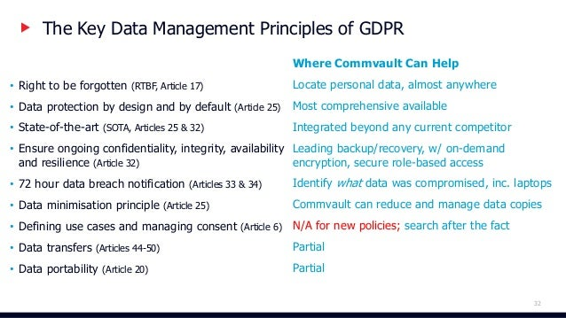 The GDPR Breakthrough Simply Powerful: An Advanced Data Management Platform 34 LEGACY SYSTEMSDATA CENTERS CLOUD DATA SaaS ...