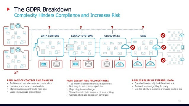 From Backup & Archive to Information Management Intelligent Data Management Single Query Searching across Backup & Archive...