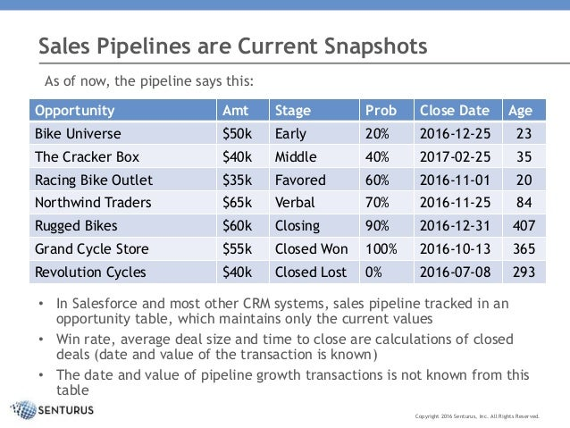 surface better insight from your sales pipeline data
