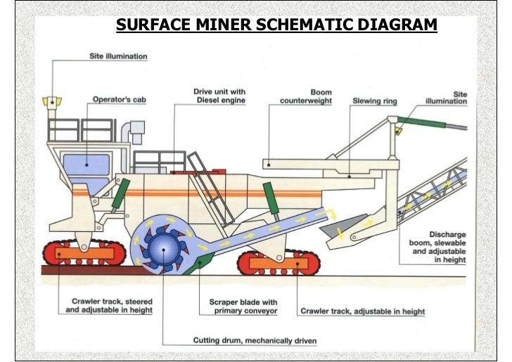 surface miner Coal Mining Process Diagram