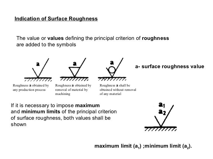 Surface Roughness 200708