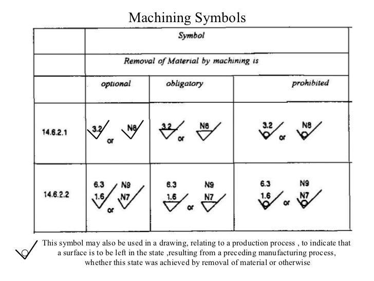 Machining Diagram Symbols Wiring Diagram Portal