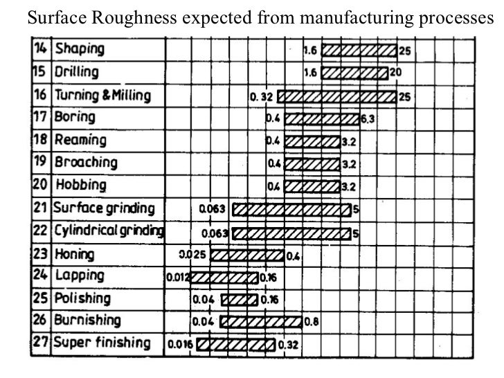 surface finish chart machining: Surface roughness 200708