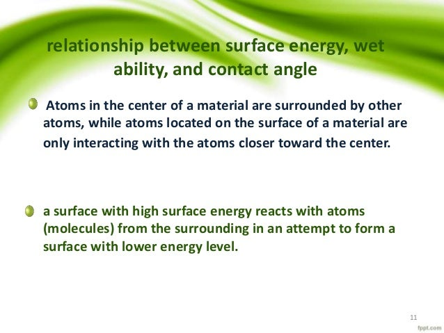 relationship between surface energy and wettability
