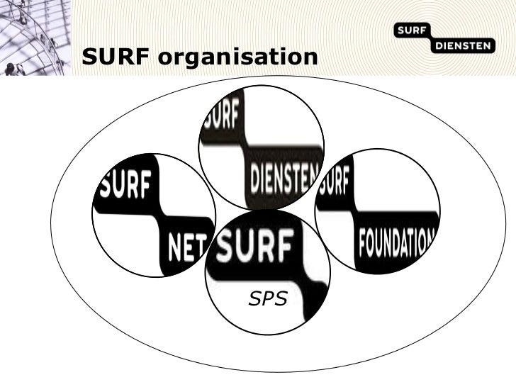 SURF organisation           SPS