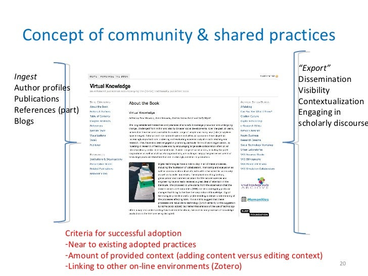 """Concept of community & shared practices Ingest Author profiles Publications References (part) Blogs  """" Export"""" Disseminati..."""