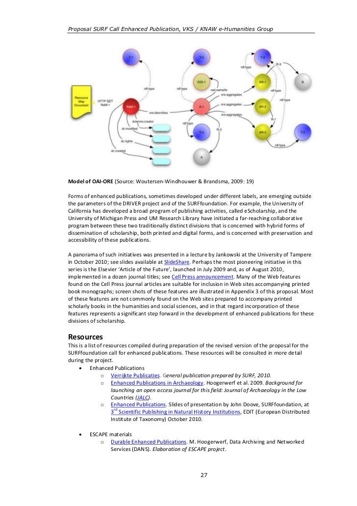 Proposal SURF Call Enhanced Publication, VKS / KNAW e-Humanities GroupModel of OAI-ORE (Source: Woutersen-Windhouwer & Bra...