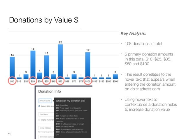 Donations by Value $ Key Analysis: • 108 donations in total • 5 primary donation amounts in this data: $10, $25, $35, $50 ...