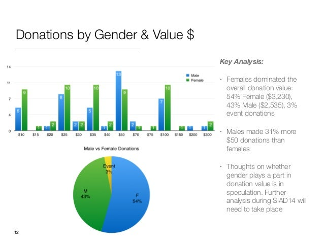 Donations by Gender & Value $ Key Analysis: • Females dominated the overall donation value: 54% Female ($3,230), 43% Male ...