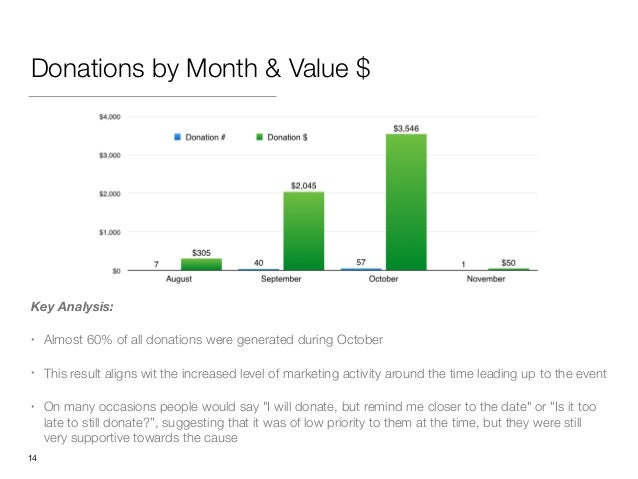 Donations by Month & Value $ Key Analysis: • Almost 60% of all donations were generated during October • This result align...